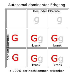 autosomal-dominant-3